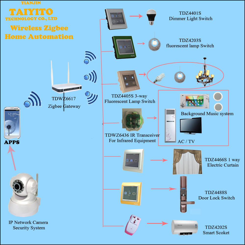 Best Smart Home Automation System Domotic Wireless Remote Control ...