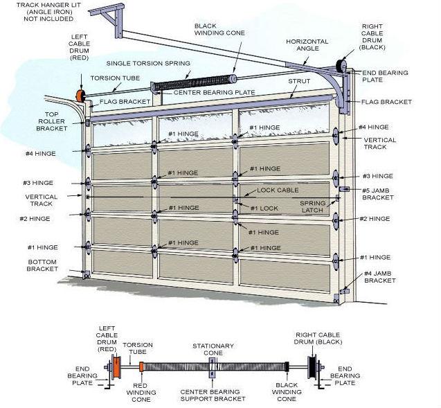 Sectional Garage Door Hardware / Automatic Garage Door Hardware ...