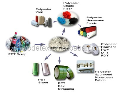 Recycled polyester staple fiber