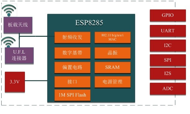 Esp8285 Esp-m1 Wifi Module Better And Compatible With Esp8266 Esp-07s - Buy  Esp-m1,Esp8266 Module,Esp-07s Product on Alibaba com