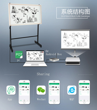 Interactive whiteboard,digital smart board,electronic educational equipment for schools.