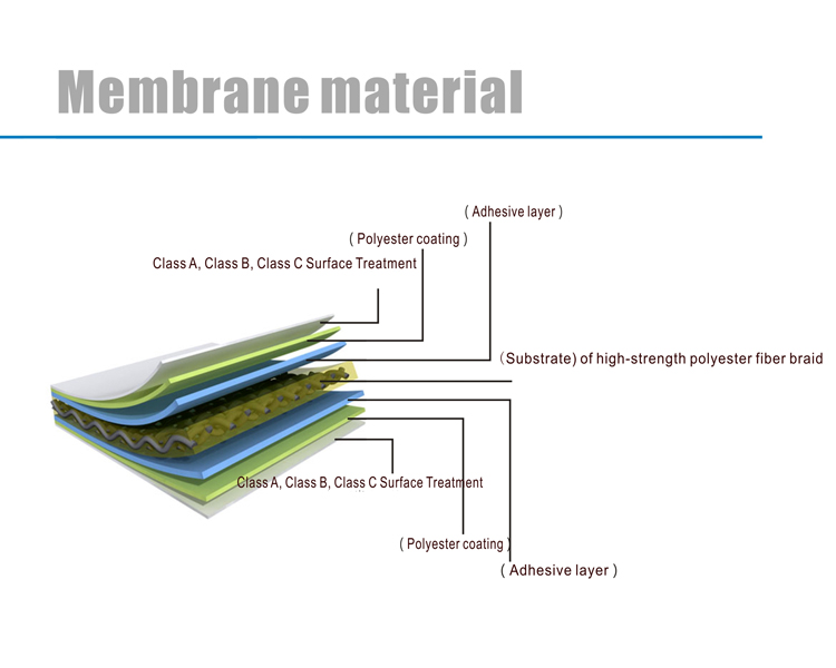 Write PVDF Membrane Structure Car Roof Parking Shed