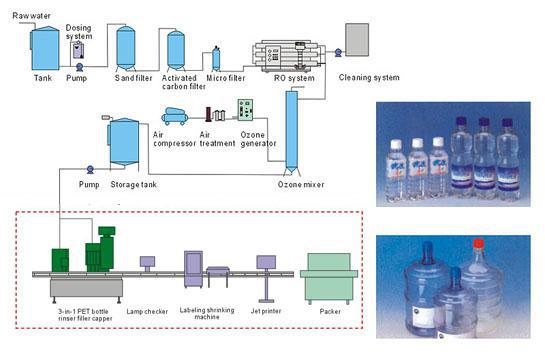 Ro Water Plant Price For 1000 Liter