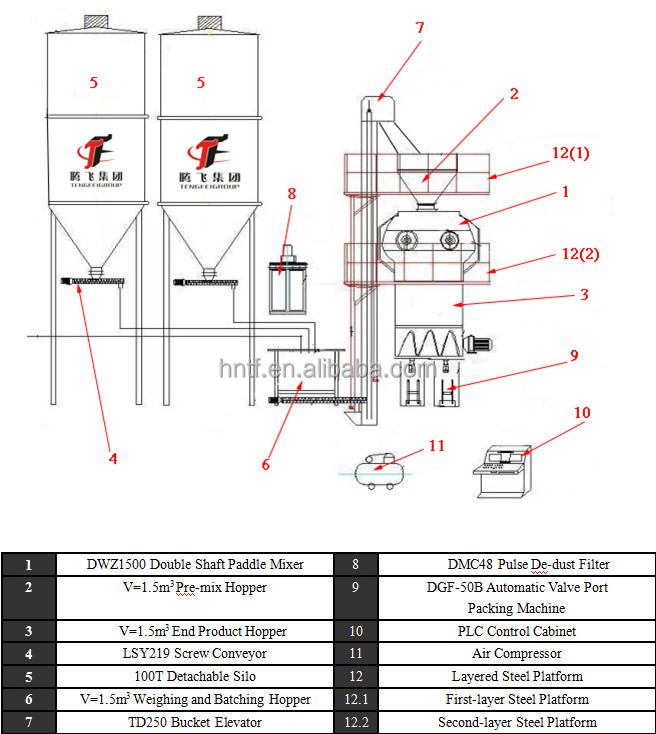 15-20t  h dry mortar plant   dry mortar mixing line