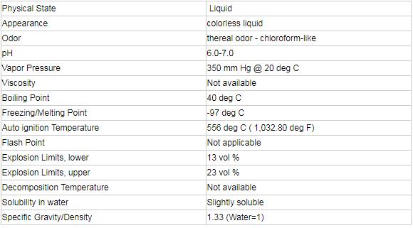 Methylene Chloride Technical Data Sheet For Industrial Uses Buy Methylene Chloride