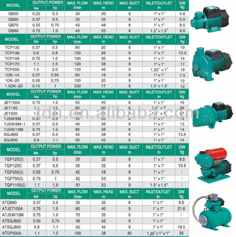 Cnc Cemsa Working Myanmar: Tcp146 Main Parts Centrifugal Pump
