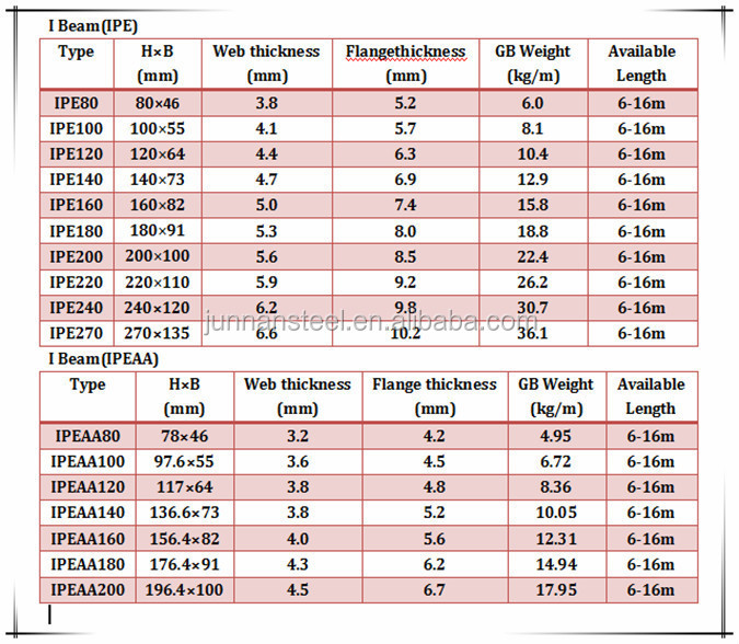 Metal Structural Steel I Beam Sizes And Price List Ipe100