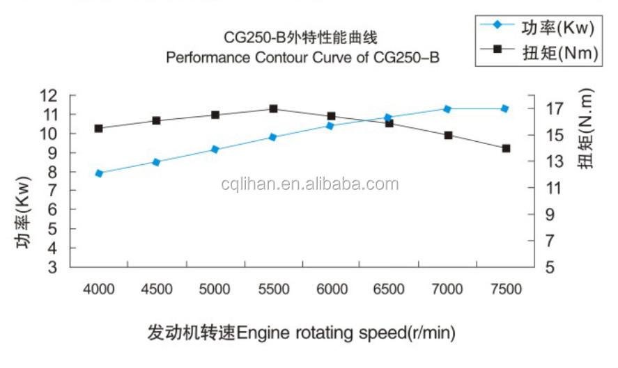 Wiring Diagram Zongshen 250cc : Dirt bike wiring diagram zongshen cc