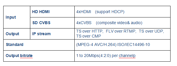 4 in 1 MPEG-4 AVC/H.264 Flash HD Encoder for most multimedia streaming application