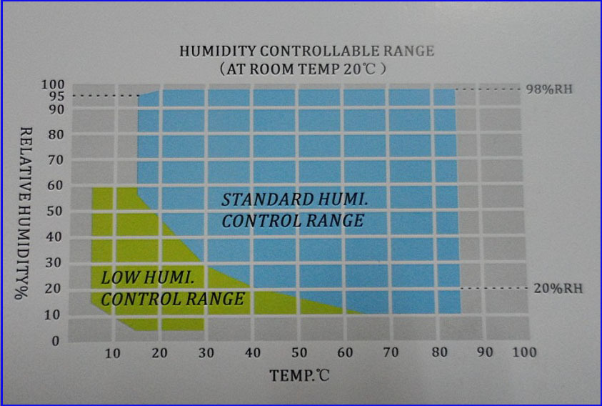 humi.control range table of climate chamber