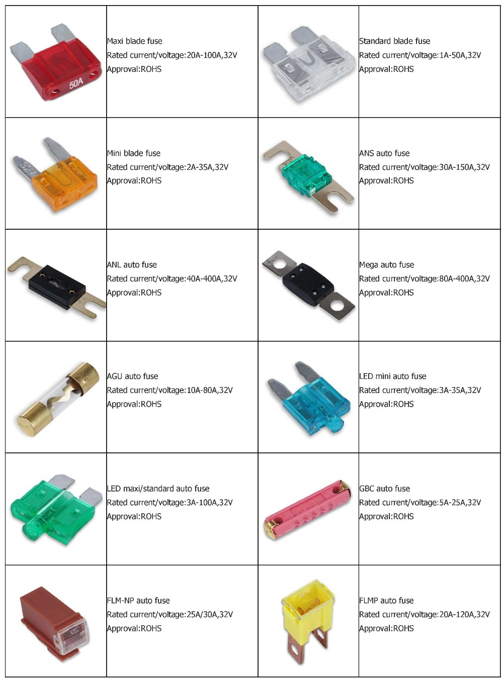 How To Identify Blade Fuses also Medium Size Plug In Auto Fuse 60033422134 in addition Size Generator Need moreover File Chart ie3 abseffex besides 14027 85. on standard fuse sizes chart