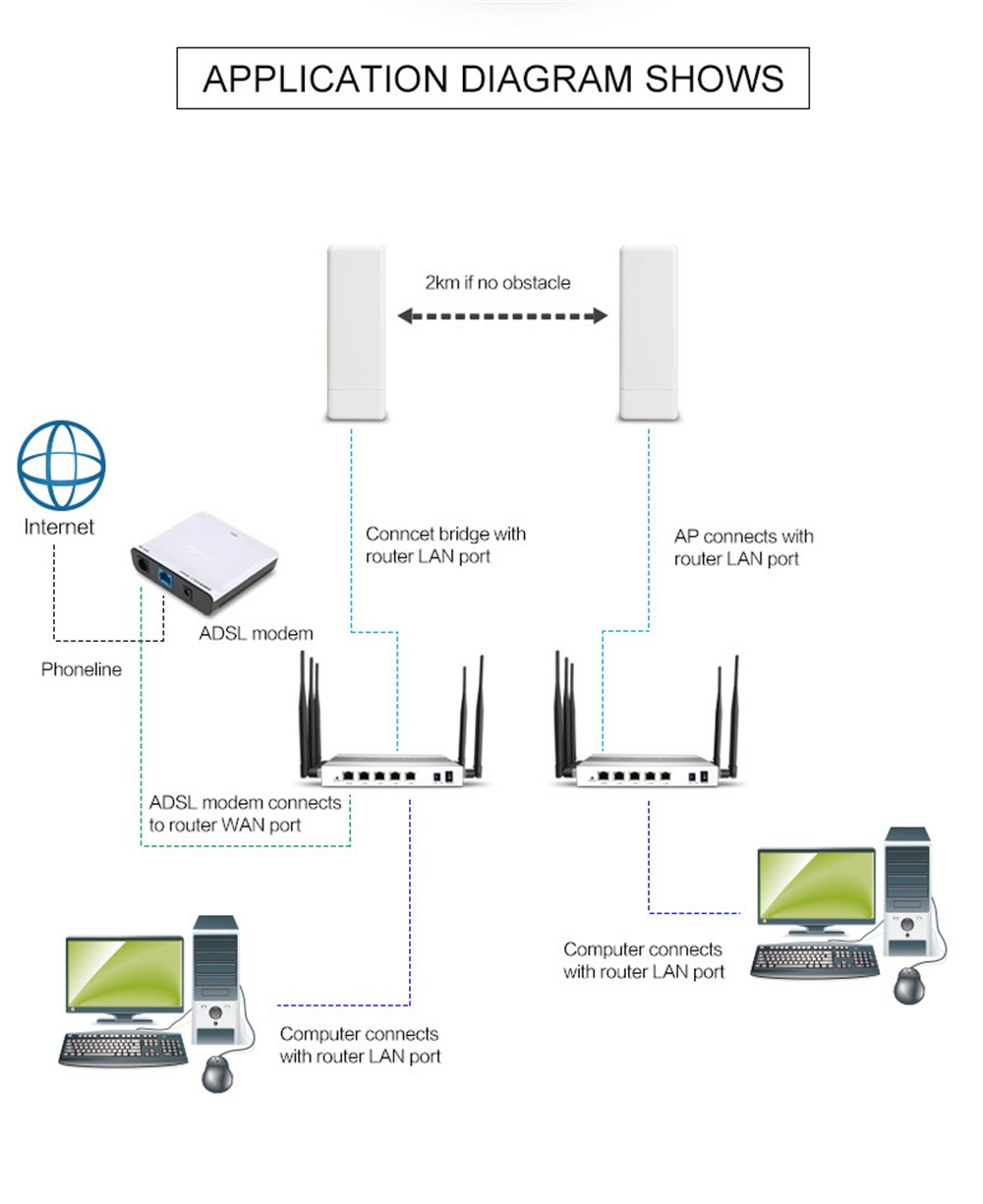 450mbps Outdoor Wireless Bridge Cpe 5 8g High Power