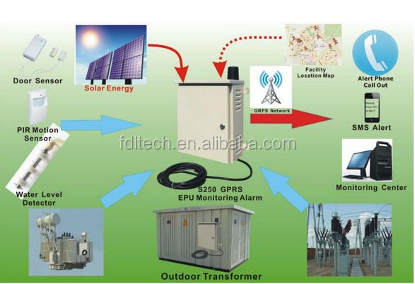 S250 New Arrival Electric Power Transformer Alarm System,Gsm Alarm ...