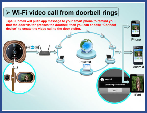 Super commercial door bell buzzerentry door peepholepeephole door wifi camera  sc 1 st  Alibaba & Super Commercial Door Bell BuzzerEntry Door PeepholePeephole ...