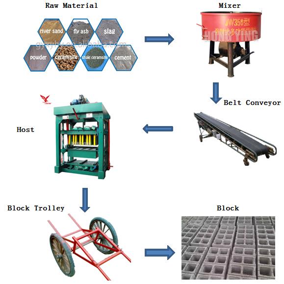 China dibuat di Cina kualitas produk QTJ4-40 beton bata membuat mesin peralatan untuk usaha kecil di rumah