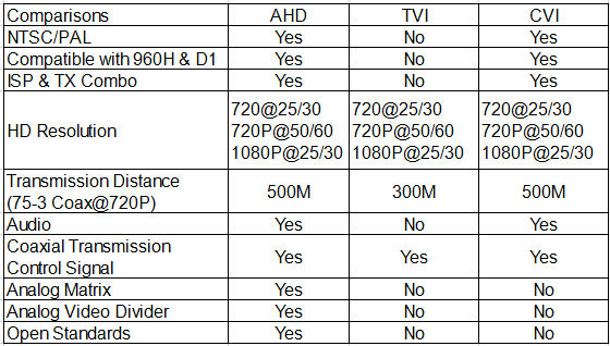 Witson Hd Ahd Camera 1500 Tv Lines Cctv Camera (w3-cw3596-ahd ...
