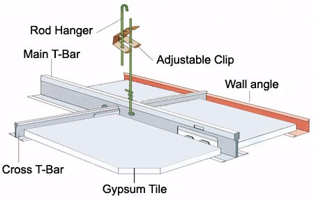 T Grid Suspension System Suspended Ceiling Water Fire