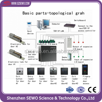 Office Building Rfid Card Smart Door Access Control System