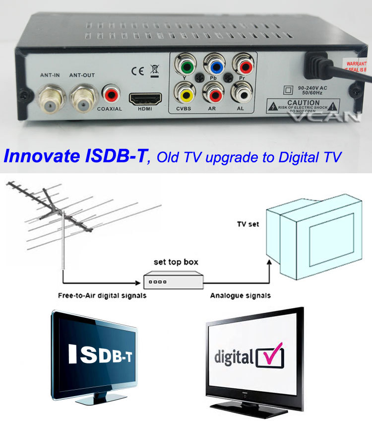 how to connect receiver to sony tv and cable box