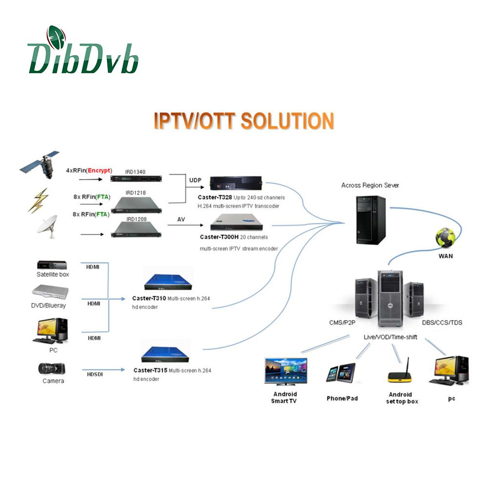 Iptv Solution Provider Dibdvb For Iptv Streaming Server,Vod Server - Buy  Iptv Solution Provider,Iptv Streaming Server,Vod Server Product on
