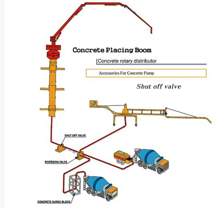 Concrete Placing Boom Pump Parts Of Cleaning Ball Buy