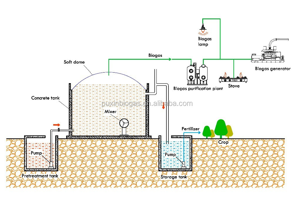 PUXIN biogas digester plant septic tank with gas generator for ...