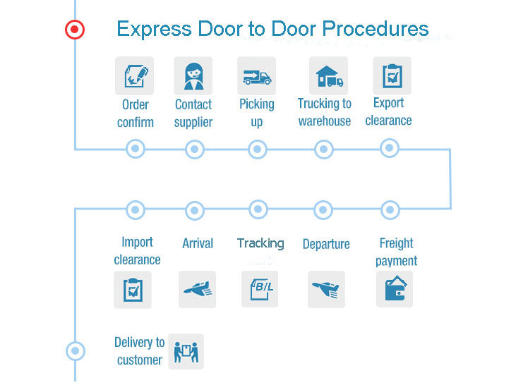 Cheap International Dhl Courier Express Shipping Freight Rates From China To Germany Usa Uk Canada Buy Dhl Product On Alibaba Com