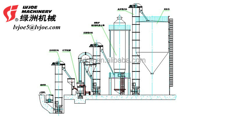 gypsum powder manufacturing business plan