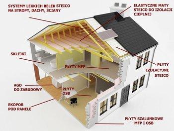 Tablero de construcci n mfp osb buy tablero osb mfp - Precio tablero osb ...