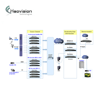 High Quality Dvb Ca System For Africa Digital Headend Tv - Buy Dvb Cas,Dvb  System,Digital Headend Tv Product on Alibaba com