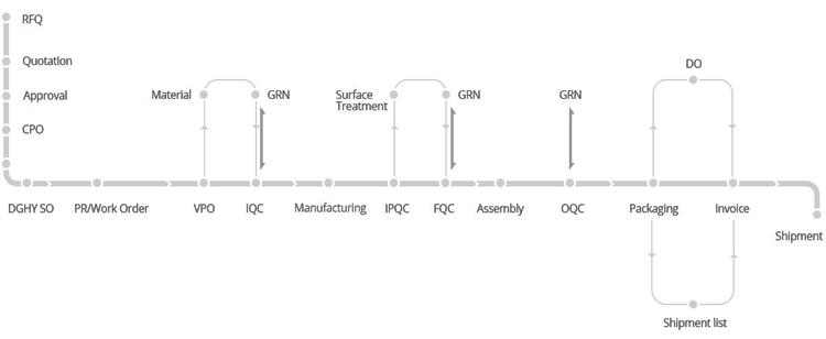 Китай завод производство прецизионных ЧПУ токарные детали, автозапчасти, автомобили автозапчасти