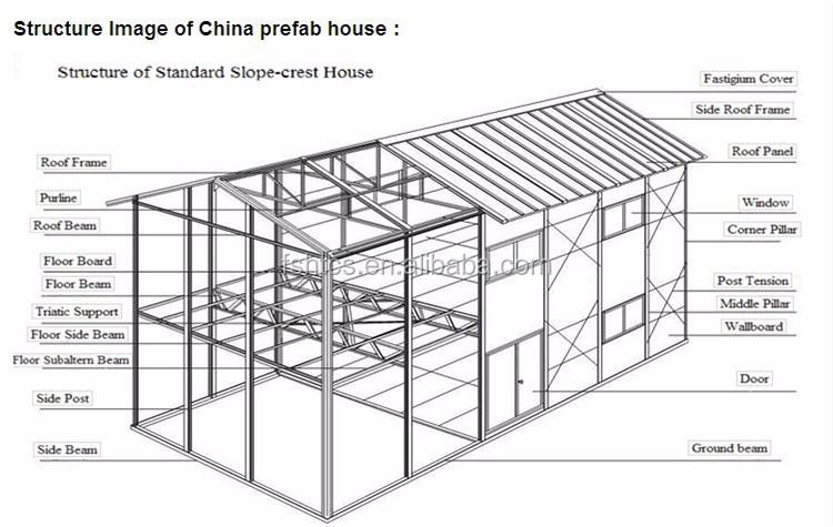 economic prefab house steel construction house for south