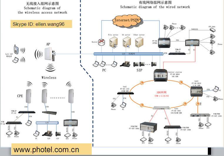hotel telephone exchange pbx ip pbx system good solution buy hotel telephone exchange pbx ip pbx system good solution