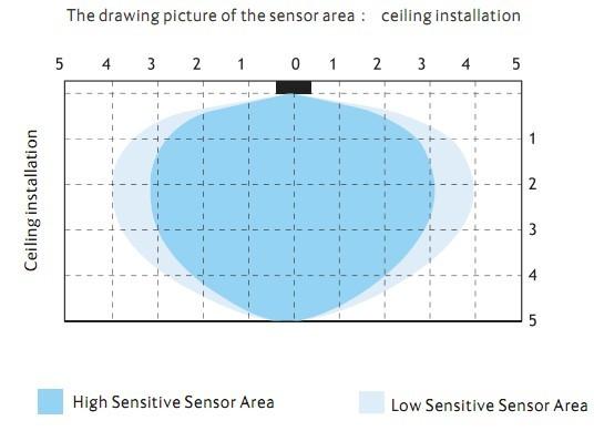 Singapore,26w,Ip44,15inch Dia395mm,Radar Led Ceiling,Built-in ...