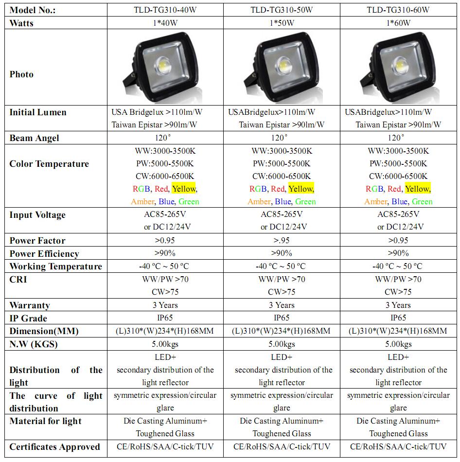 Led Luminaire Light 50w Led Flood Light 85~265v Led Projector ...