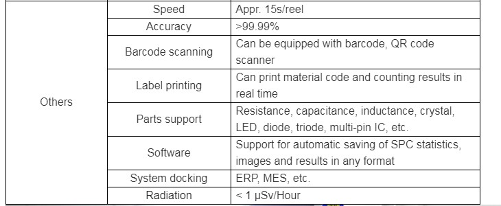 Smd Components Code
