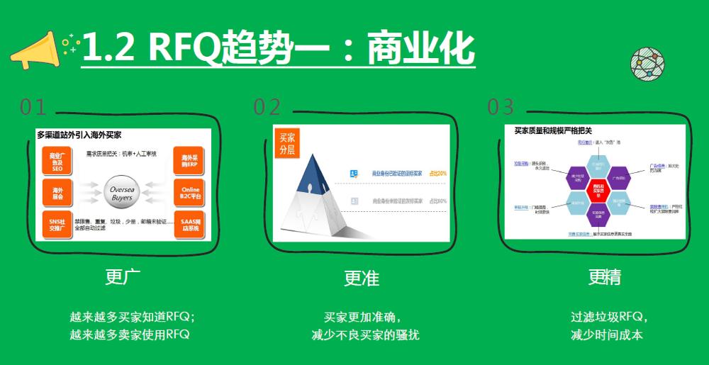 RFQ商业化的价值(郑晓虹系列)-151