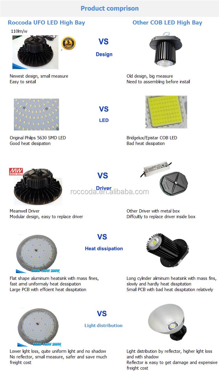 Industrial Lighting 100w 150w 200w 240w Erp Ul Tuv Ce Rohs Ufo Led ...