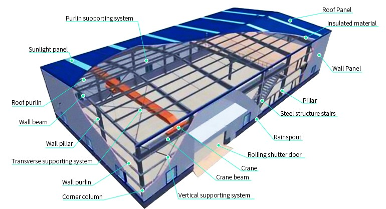 iso certificate pre-engineered metal building