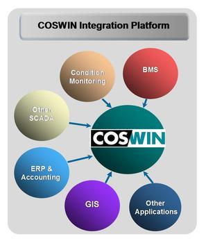 coswin 7i