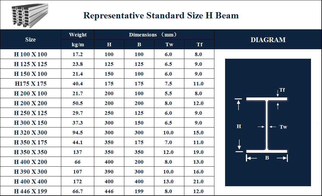 Gb Jis Astm Standard I Section Steel Beam Weight