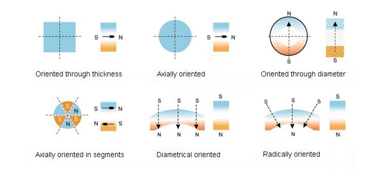 Potenza 5000 Gauss Magneti Magnete Impermeabile