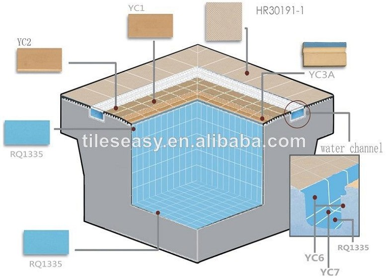 Perfect Olympic Swimming Pool Diagram Border Edge Tile In Design Decorating