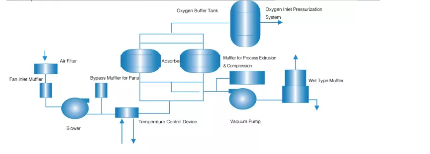 Vacuum Pressure Swing Adsorption VPSA Oxygen Generator