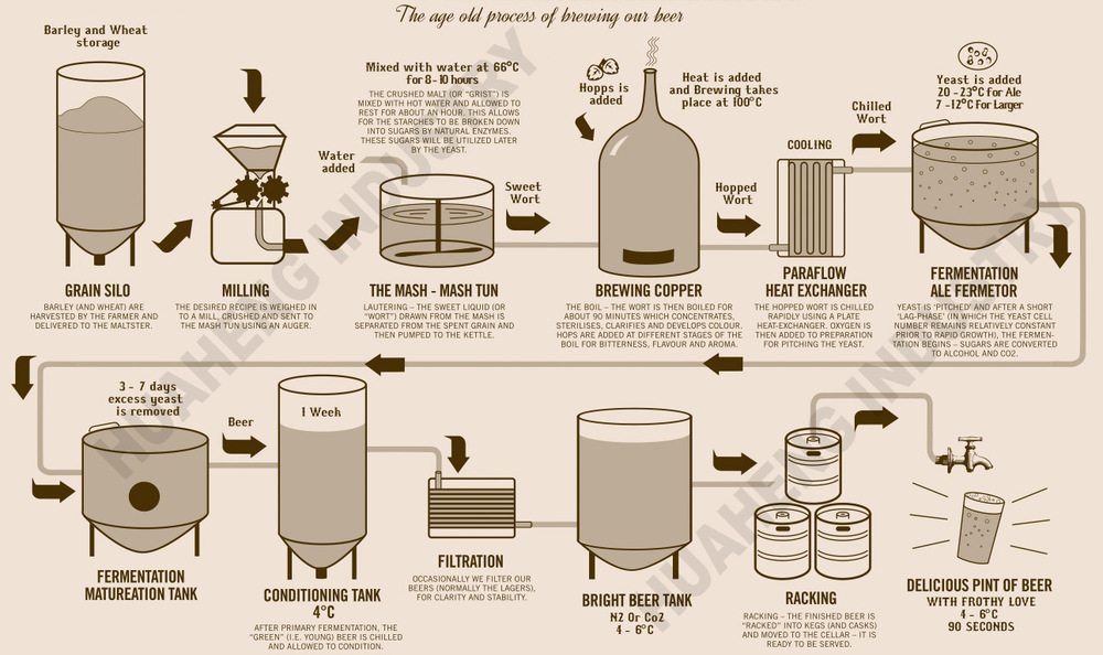 The Best Beer Process Flow Chart | Malting and Brewing ...  |Beer Fermentation Process Diagram
