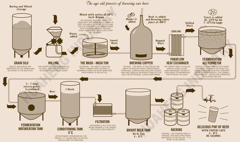 15 Barrel 3 Vessel Brew House Beer Brewing Equipment Beer