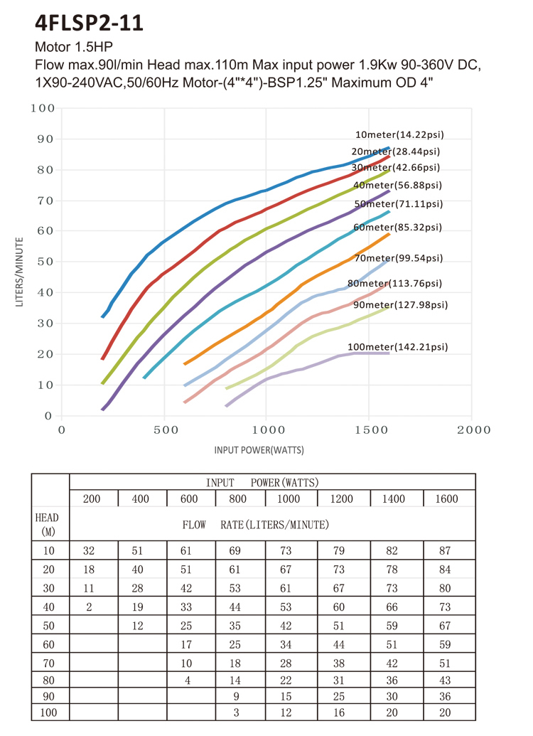 Low pressure centrifugal submersible dc solar water pumps price list