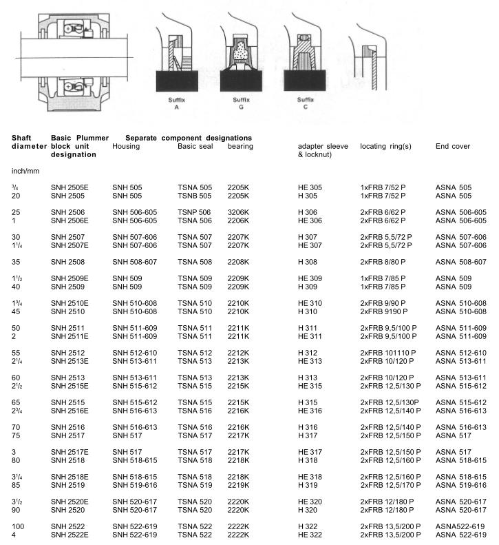 Snh 2513 Plummer Block Housings Unit Bearing Snh 513-611