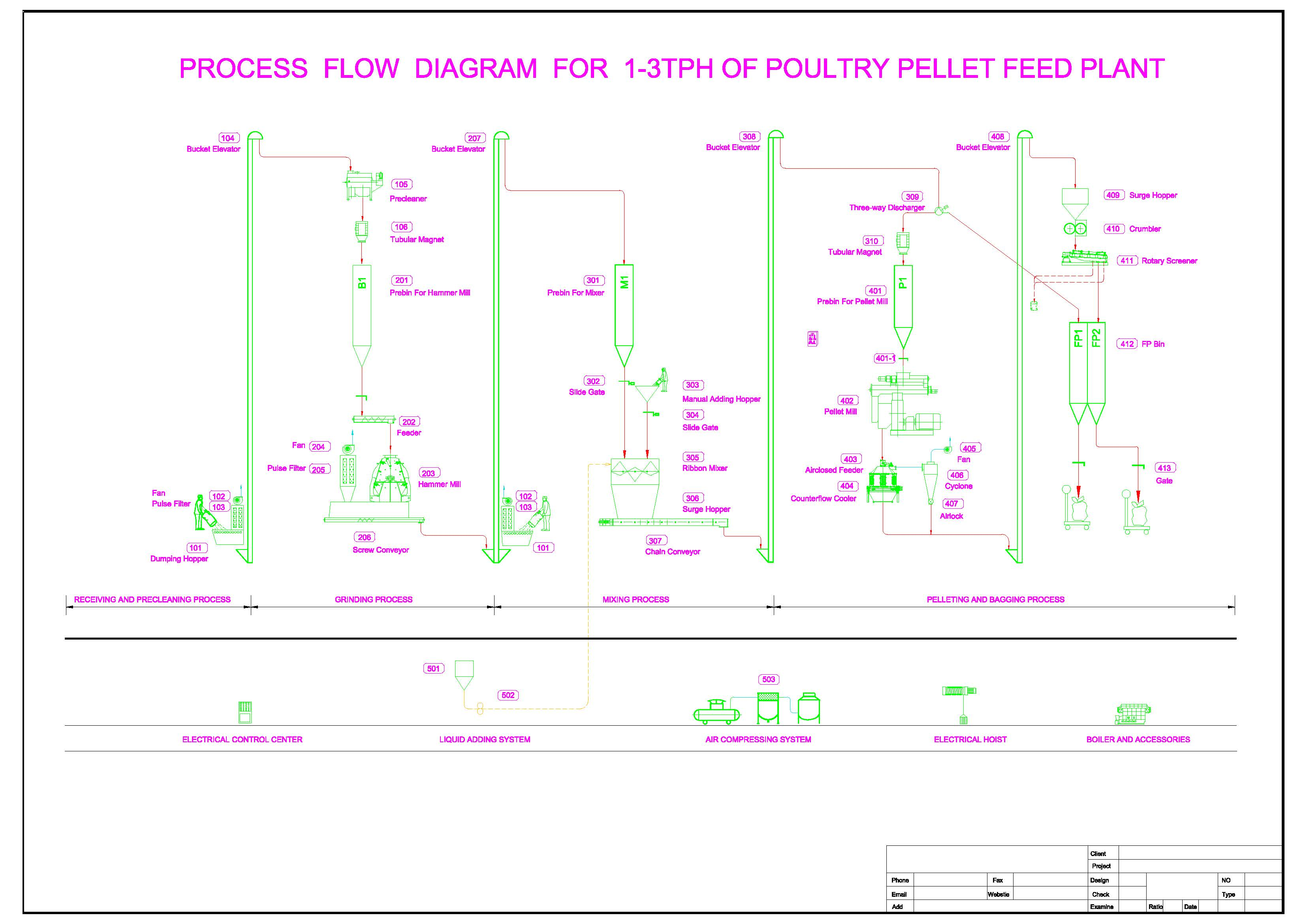 FLOW CHART FOR feed mill.jpg
