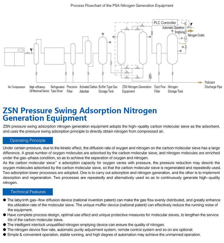PSA stikstof generator voor verkoop
